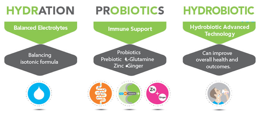 What is a Hydrobiotic?